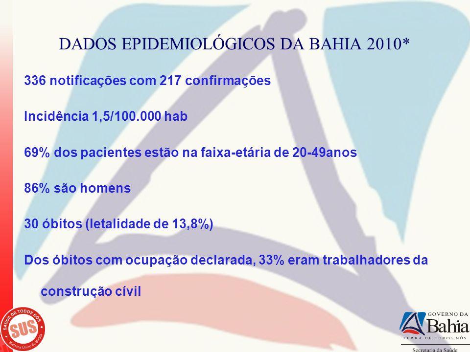 DADOS EPIDEMIOLÓGICOS DA BAHIA 2010* 336 notificações com 217 confirmações Incidência 1,5/100.000 hab 69% dos pacientes estão na faixa-etária de 20-49