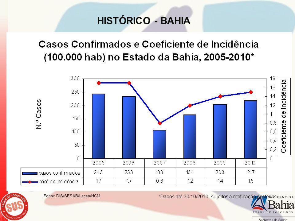 HISTÓRICO - BAHIA * Dados até 30/10/2010, sujeitos a retificação posterior. Fonte: DIS/SESAB/Lacen/HCM