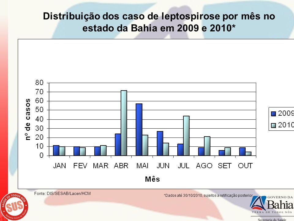 Distribuição dos caso de leptospirose por mês no estado da Bahia em 2009 e 2010* Fonte: DIS/SESAB/Lacen/HCM *Dados até 30/10/2010, sujeitos a retifica