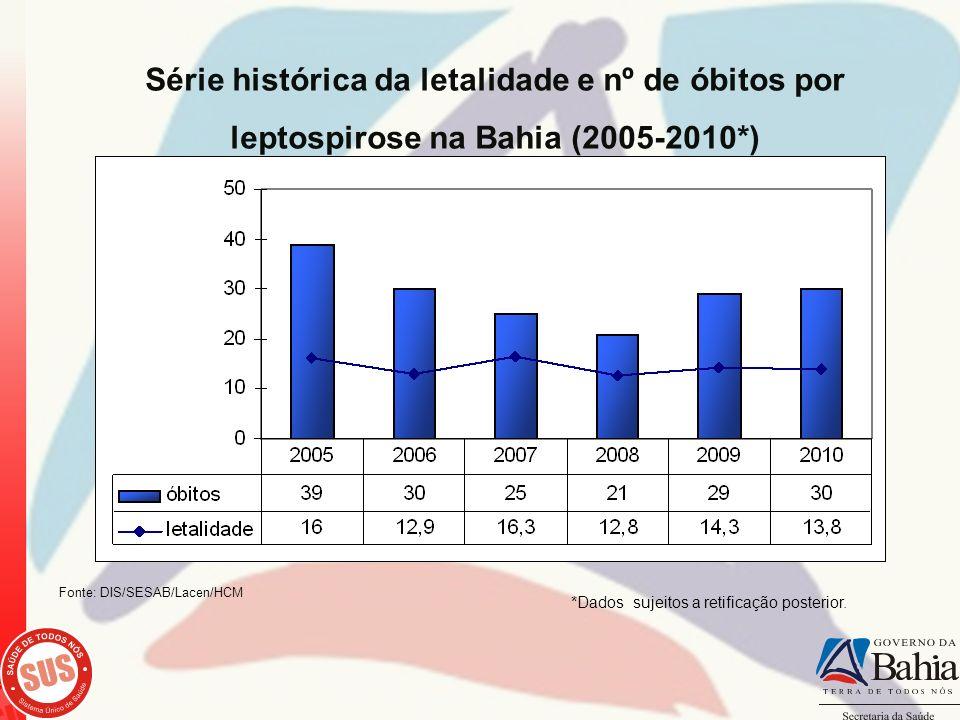 Série histórica da letalidade e nº de óbitos por leptospirose na Bahia (2005-2010*) *Dados sujeitos a retificação posterior. Fonte: DIS/SESAB/Lacen/HC