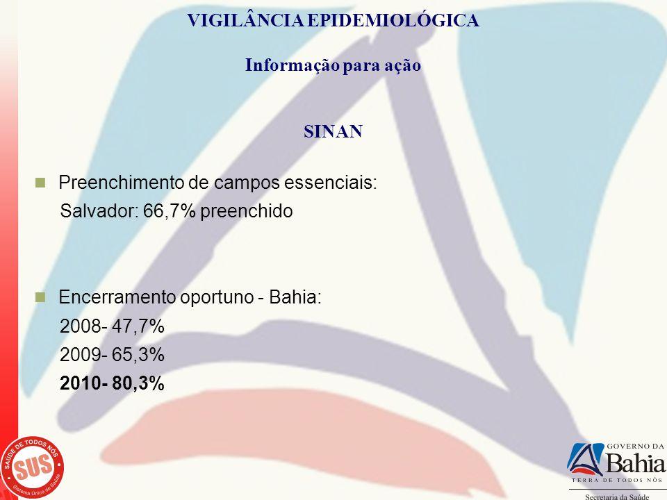 VIGILÂNCIA EPIDEMIOLÓGICA Informação para ação SINAN Preenchimento de campos essenciais: Salvador: 66,7% preenchido Encerramento oportuno - Bahia: 200