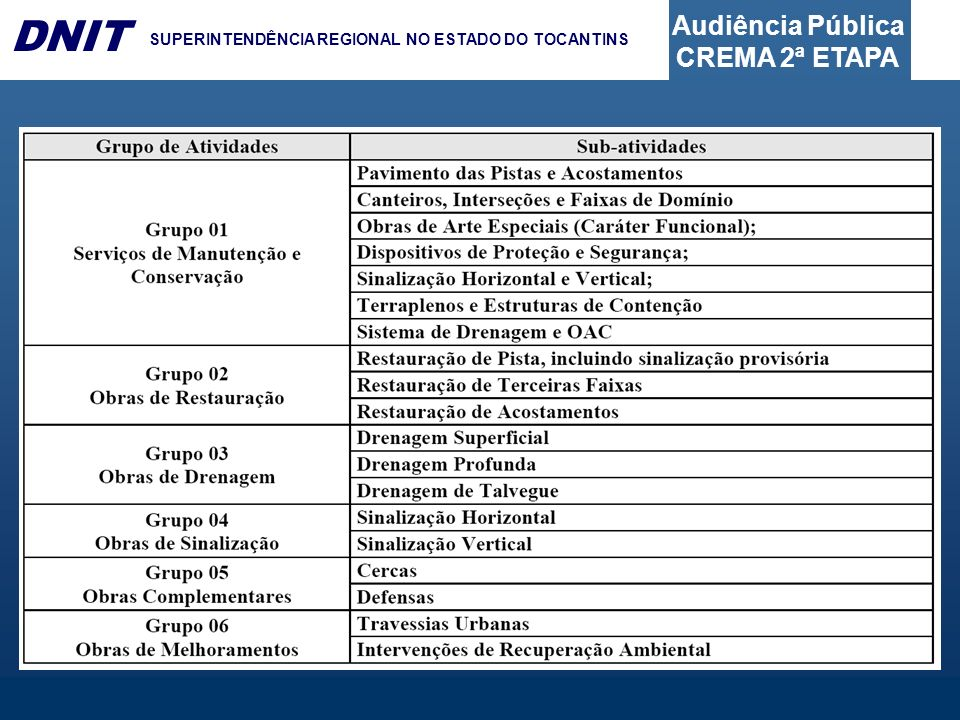 Audiência Pública CREMA 2ª ETAPA DNIT SUPERINTENDÊNCIA REGIONAL NO ESTADO DO TOCANTINS