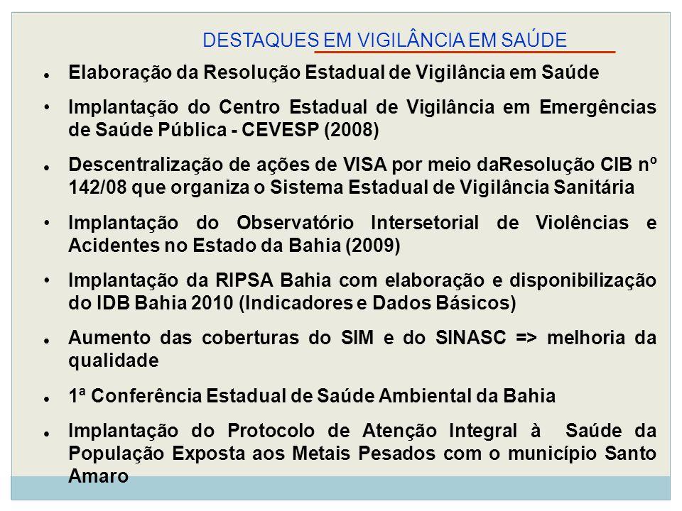 Elaboração da Resolução Estadual de Vigilância em Saúde Implantação do Centro Estadual de Vigilância em Emergências de Saúde Pública - CEVESP (2008) D