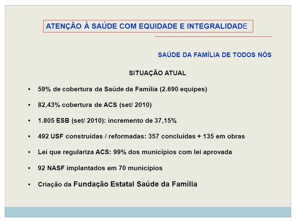 ATENÇÃO À SAÚDE COM EQUIDADE E INTEGRALIDADE SAÚDE DA FAMÍLIA DE TODOS NÓS SITUAÇÃO ATUAL 59% de cobertura da Saúde da Família (2.690 equipes) 82,43%