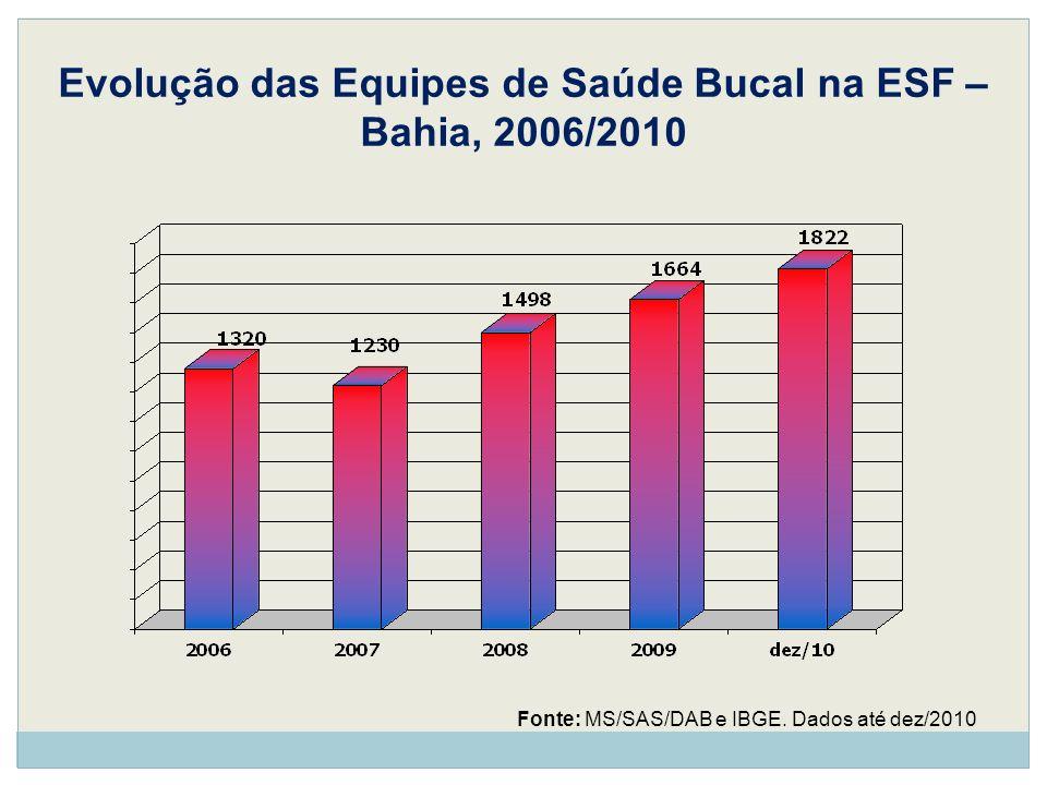 Evolução das Equipes de Saúde Bucal na ESF – Bahia, 2006/2010 Fonte: MS/SAS/DAB e IBGE. Dados até dez/2010