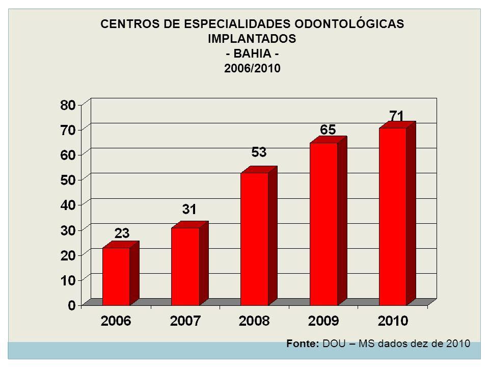 Fonte: DOU – MS dados dez de 2010 CENTROS DE ESPECIALIDADES ODONTOLÓGICAS IMPLANTADOS - BAHIA - 2006/2010