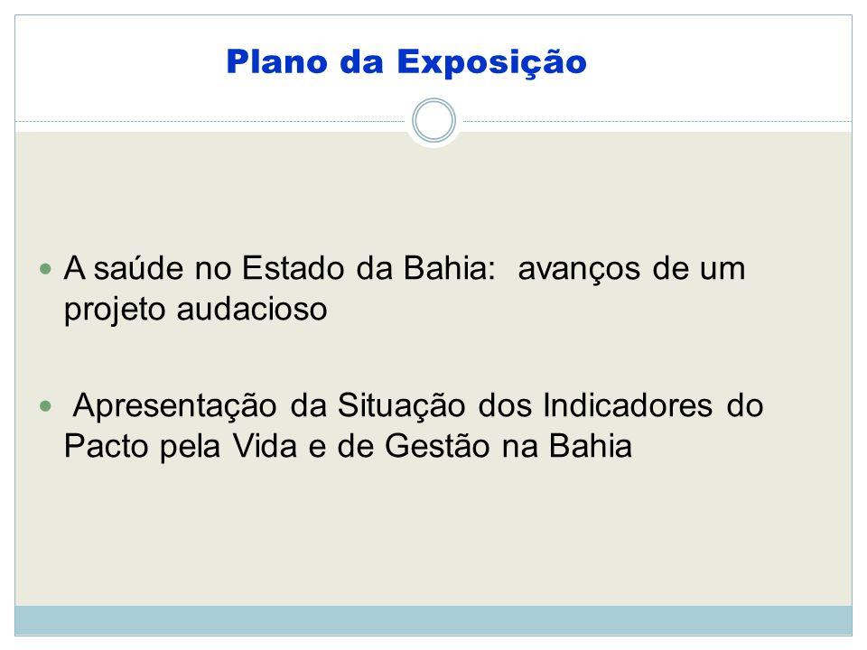 Plano da Exposição A saúde no Estado da Bahia: avanços de um projeto audacioso Apresentação da Situação dos Indicadores do Pacto pela Vida e de Gestão