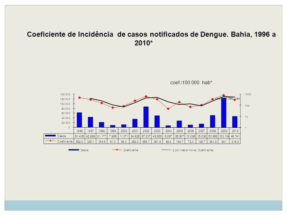 Coeficiente de Incidência de casos notificados de Dengue. Bahia, 1996 a 2010* coef./100.000. hab*.
