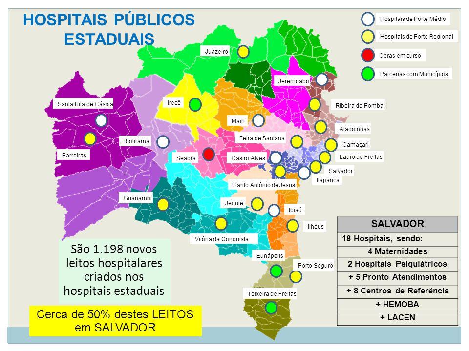 São 1.198 novos leitos hospitalares criados nos hospitais estaduais SALVADOR 18 Hospitais, sendo: 4 Maternidades 2 Hospitais Psiquiátricos + 5 Pronto