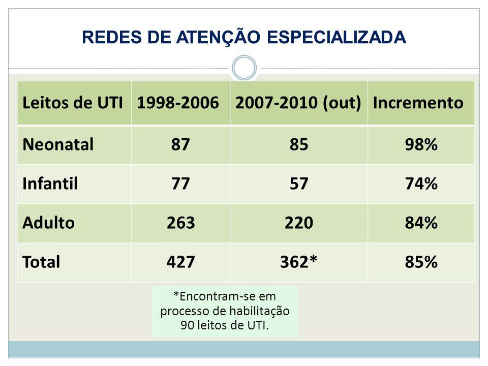 REDES DE ATENÇÃO ESPECIALIZADA Leitos de UTI1998-20062007-2010 (out)Incremento Neonatal878598% Infantil775774% Adulto26322084% Total427362*85% *Encont