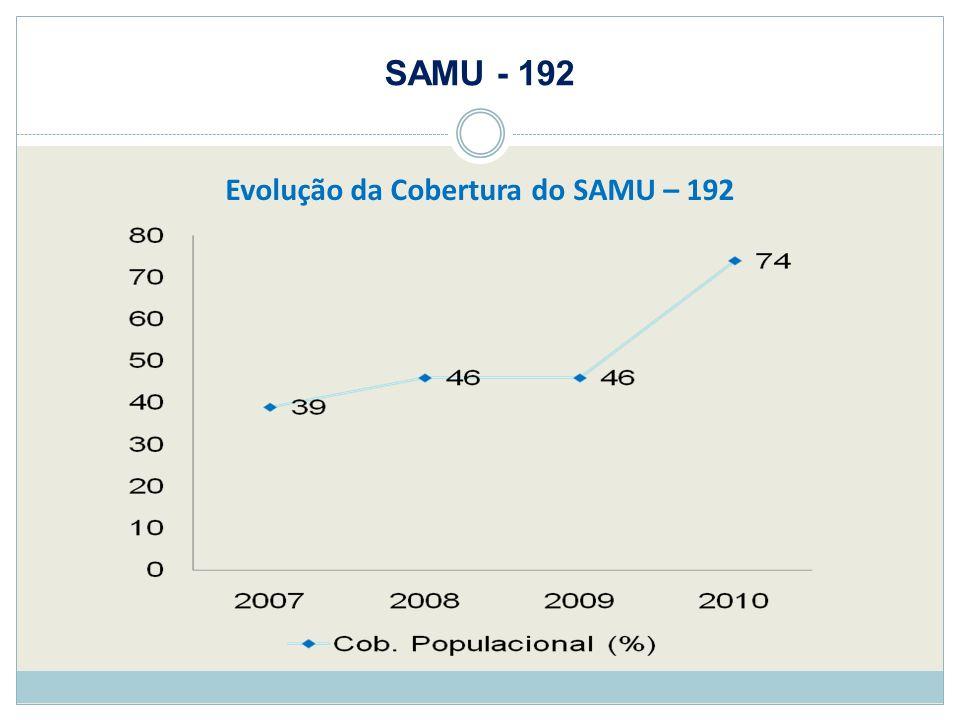 SAMU - 192 Evolução da Cobertura do SAMU – 192