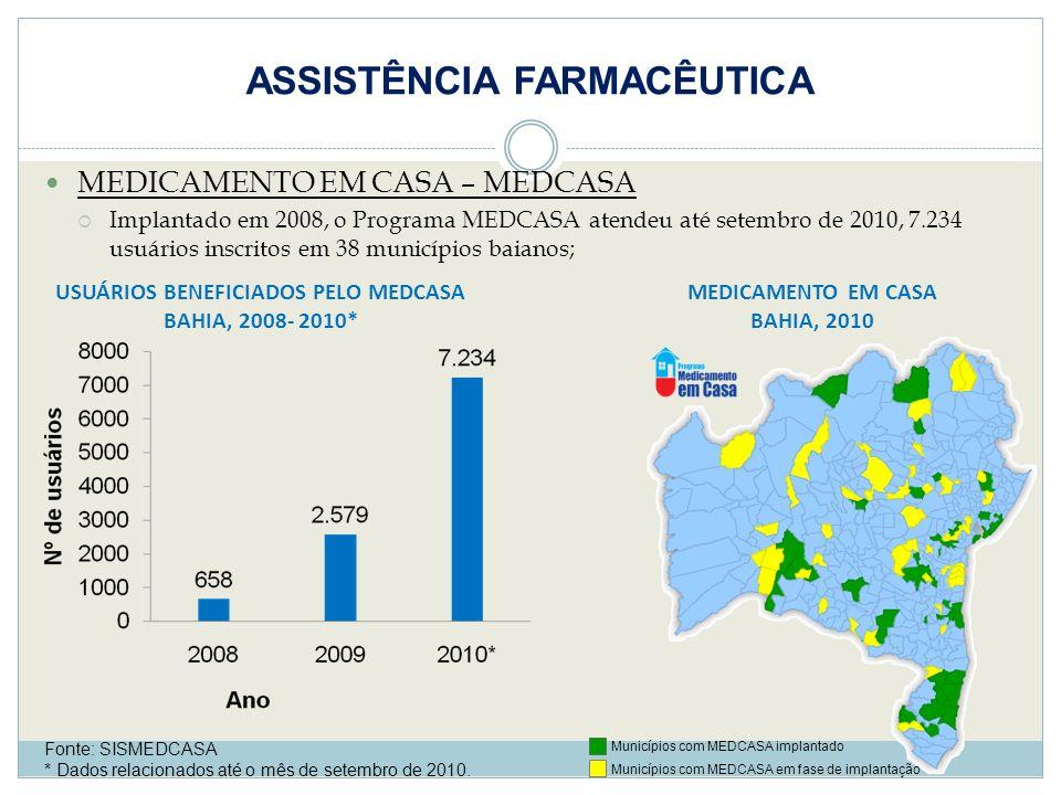 ASSISTÊNCIA FARMACÊUTICA MEDICAMENTO EM CASA – MEDCASA Implantado em 2008, o Programa MEDCASA atendeu até setembro de 2010, 7.234 usuários inscritos e