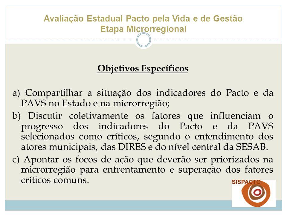 Avaliação Estadual Pacto pela Vida e de Gestão Etapa Microrregional Objetivos Específicos a) Compartilhar a situação dos indicadores do Pacto e da PAV