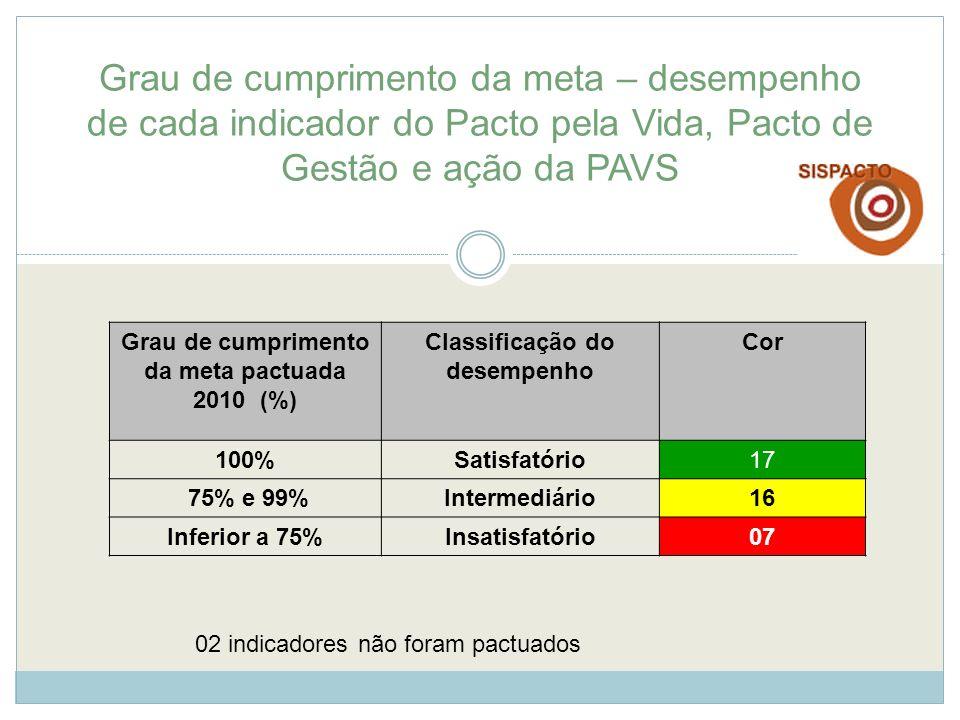 Grau de cumprimento da meta – desempenho de cada indicador do Pacto pela Vida, Pacto de Gestão e ação da PAVS Grau de cumprimento da meta pactuada 201