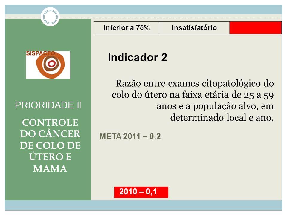 META 2011 – 0,2 PRIORIDADE ll CONTROLE DO CÂNCER DE COLO DE ÚTERO E MAMA Indicador 2 Razão entre exames citopatológico do colo do útero na faixa etári