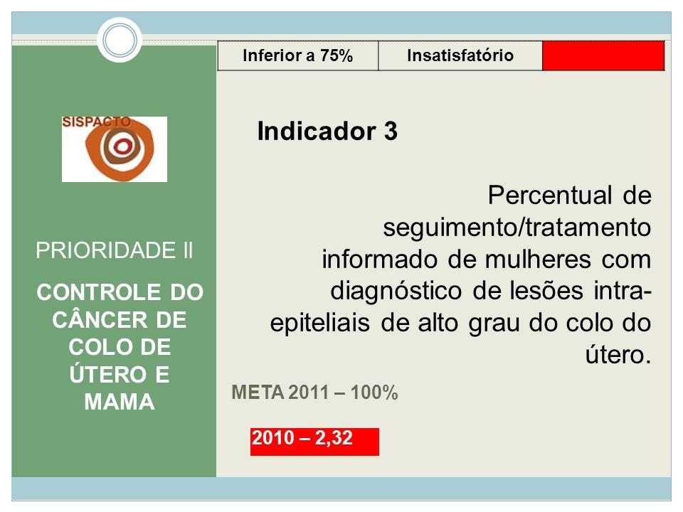 META 2011 – 100% PRIORIDADE ll CONTROLE DO CÂNCER DE COLO DE ÚTERO E MAMA Indicador 3 Percentual de seguimento/tratamento informado de mulheres com di