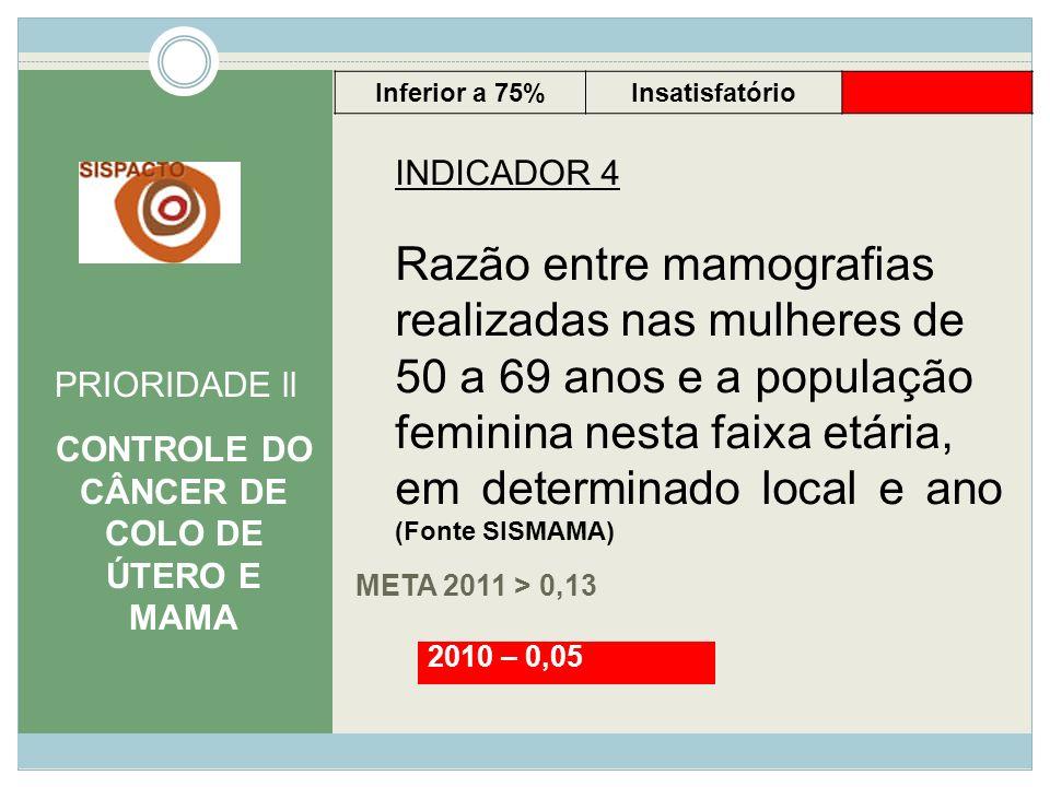 META 2011 > 0,13 PRIORIDADE ll CONTROLE DO CÂNCER DE COLO DE ÚTERO E MAMA INDICADOR 4 Razão entre mamografias realizadas nas mulheres de 50 a 69 anos