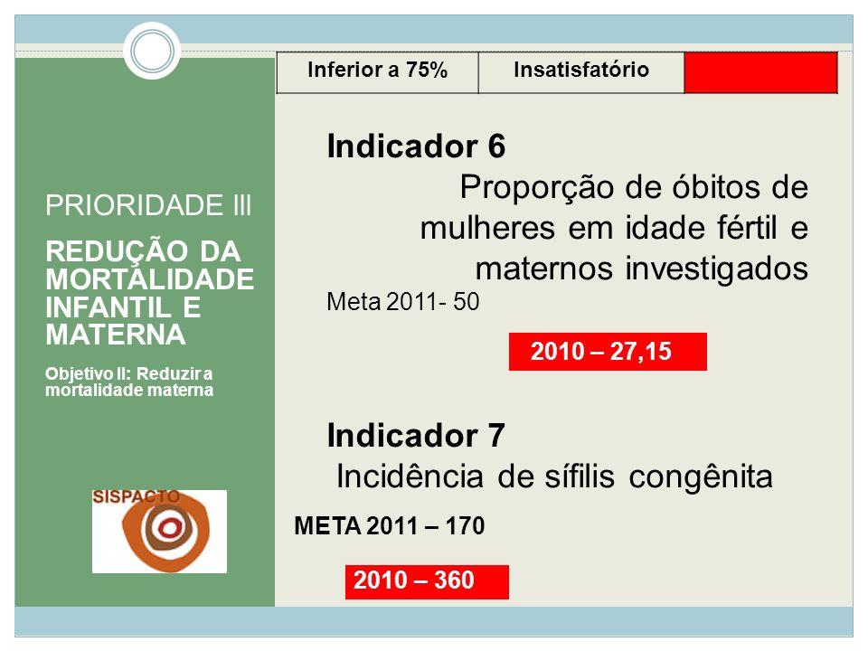 META 2011 – 170 PRIORIDADE lll REDUÇÃO DA MORTALIDADE INFANTIL E MATERNA Objetivo II: Reduzir a mortalidade materna Indicador 6 Proporção de óbitos de