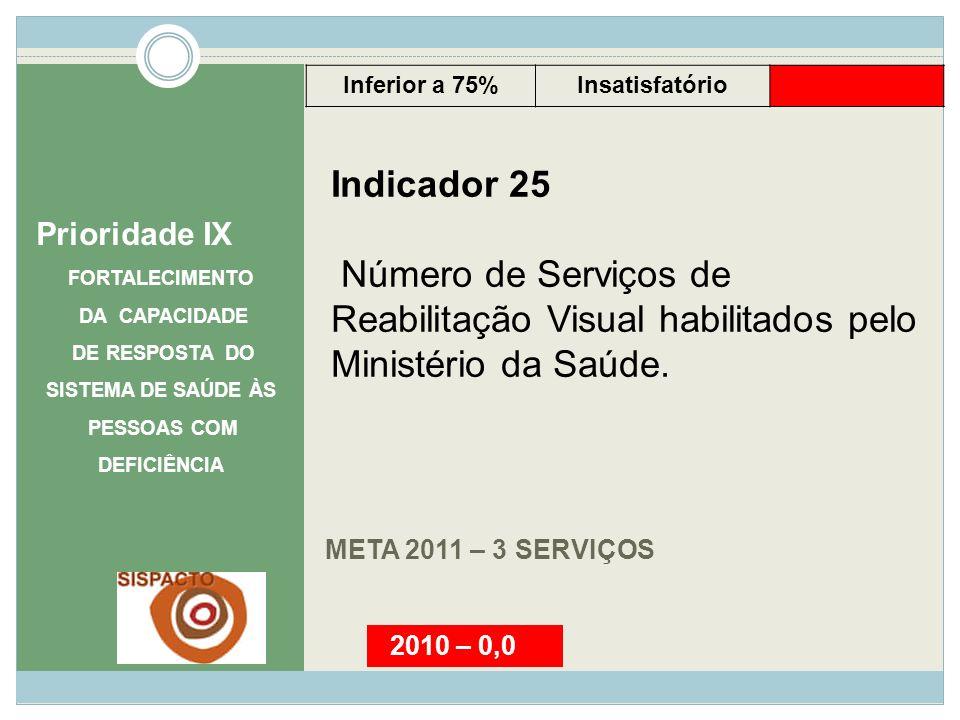META 2011 – 3 SERVIÇOS Prioridade IX FORTALECIMENTO DA CAPACIDADE DE RESPOSTA DO SISTEMA DE SAÚDE ÀS PESSOAS COM DEFICIÊNCIA Indicador 25 Número de Se