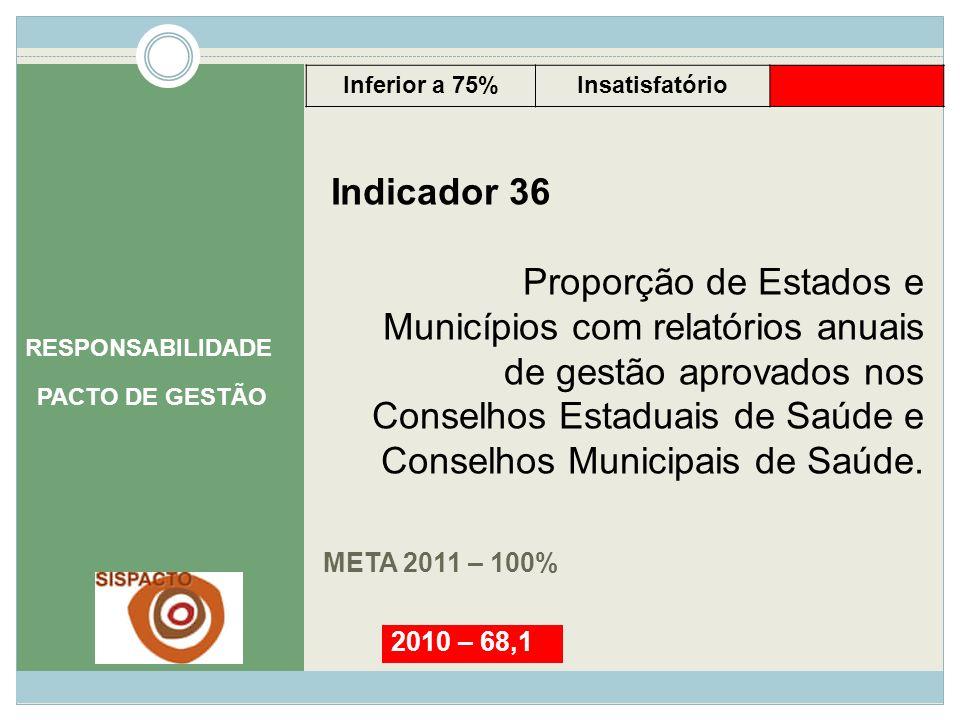 META 2011 – 100% RESPONSABILIDADE PACTO DE GESTÃO Indicador 36 Proporção de Estados e Municípios com relatórios anuais de gestão aprovados nos Conselh
