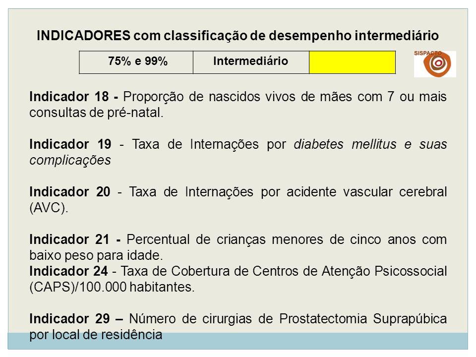 75% e 99%Intermediário INDICADORES com classificação de desempenho intermediário Indicador 18 - Proporção de nascidos vivos de mães com 7 ou mais cons