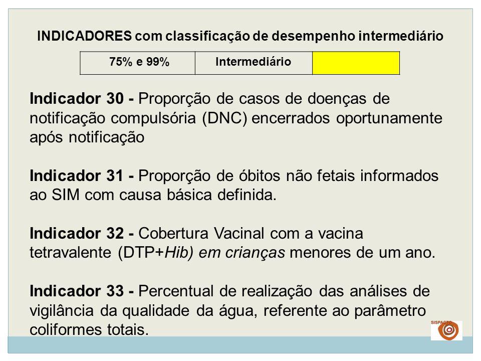 75% e 99%Intermediário INDICADORES com classificação de desempenho intermediário Indicador 30 - Proporção de casos de doenças de notificação compulsór