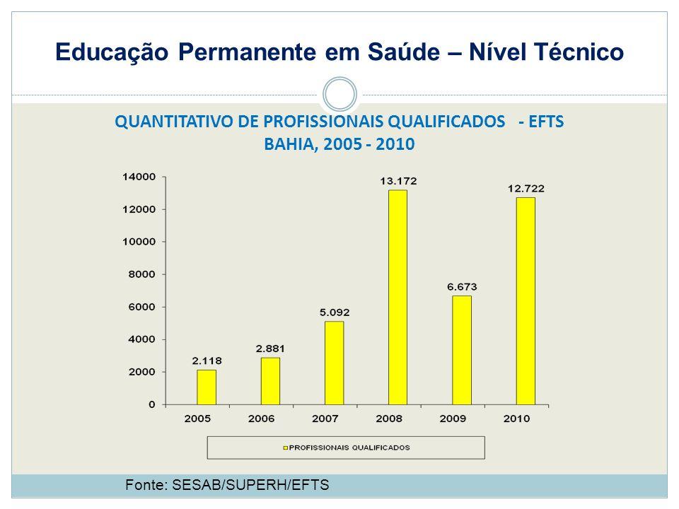 Educação Permanente em Saúde – Nível Técnico QUANTITATIVO DE PROFISSIONAIS QUALIFICADOS - EFTS BAHIA, 2005 - 2010 Fonte: SESAB/SUPERH/EFTS