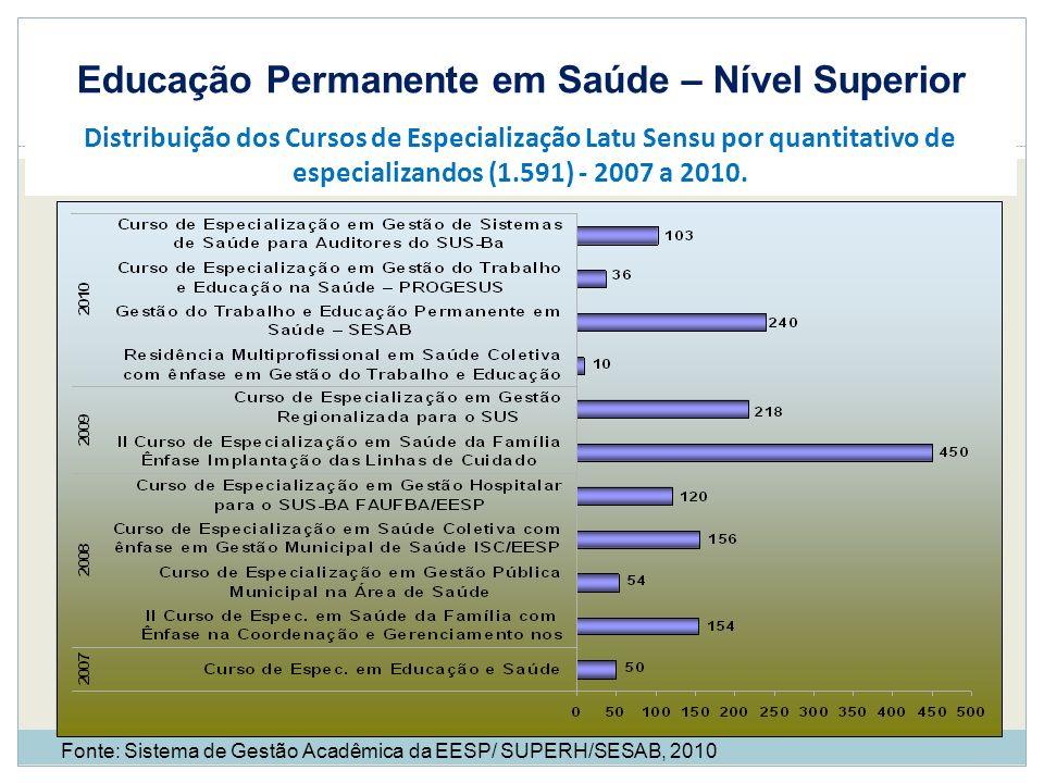 Educação Permanente em Saúde – Nível Superior Fonte: Sistema de Gestão Acadêmica da EESP/ SUPERH/SESAB, 2010 Distribuição dos Cursos de Especialização