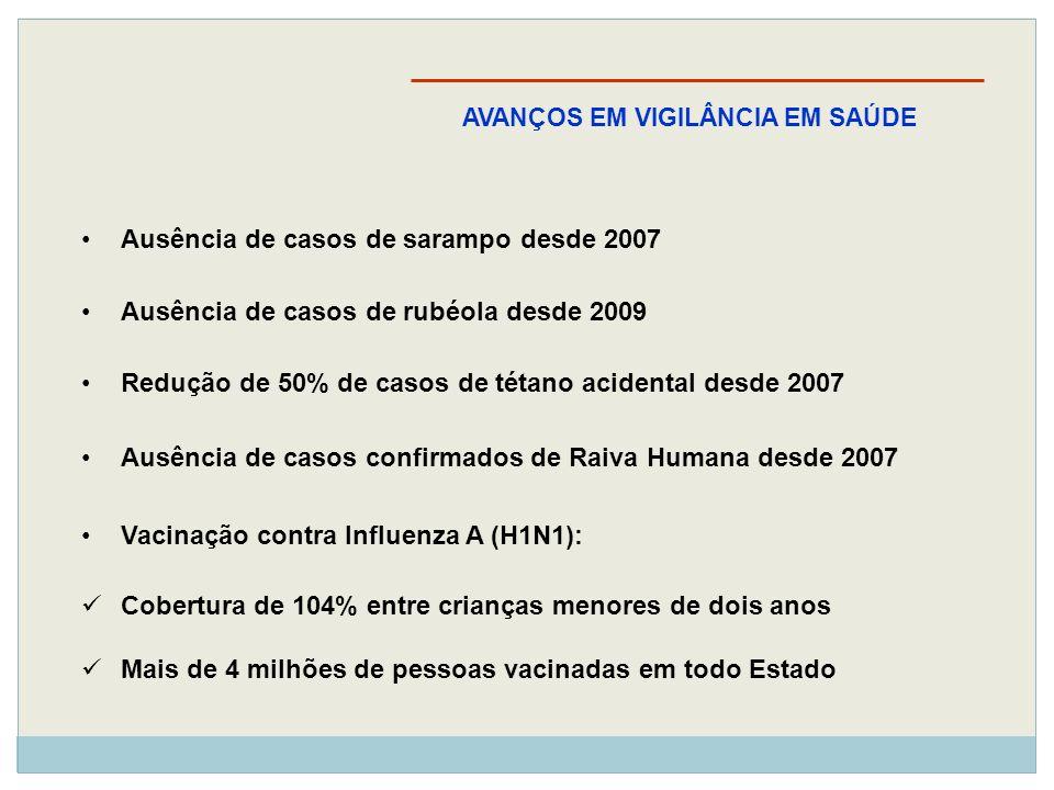 Ausência de casos de sarampo desde 2007 Ausência de casos de rubéola desde 2009 Redução de 50% de casos de tétano acidental desde 2007 Ausência de cas