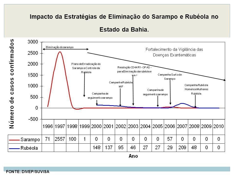 Impacto da Estratégias de Eliminação do Sarampo e Rubéola no Estado da Bahia. FONTE: DIVEP/SUVISA