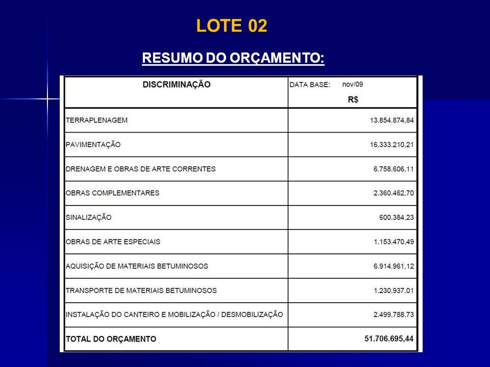 LOTE 02 RESUMO DO ORÇAMENTO: