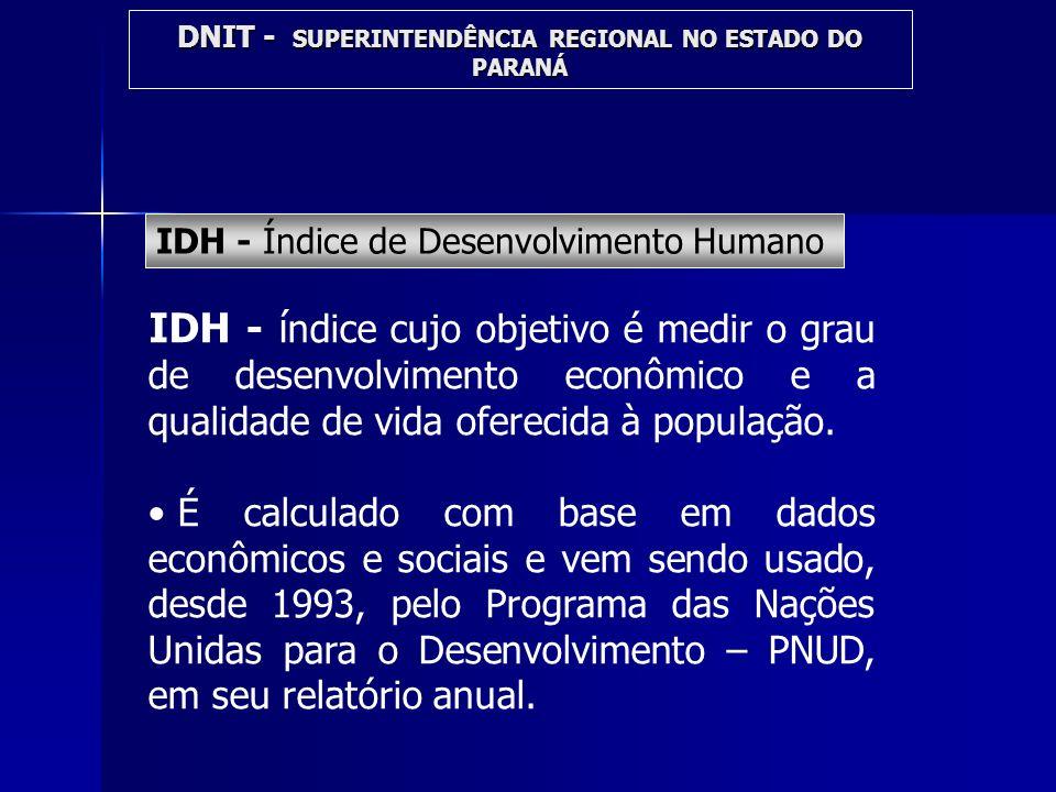 IDH - í ndice cujo objetivo é medir o grau de desenvolvimento econômico e a qualidade de vida oferecida à população. É calculado com base em dados eco