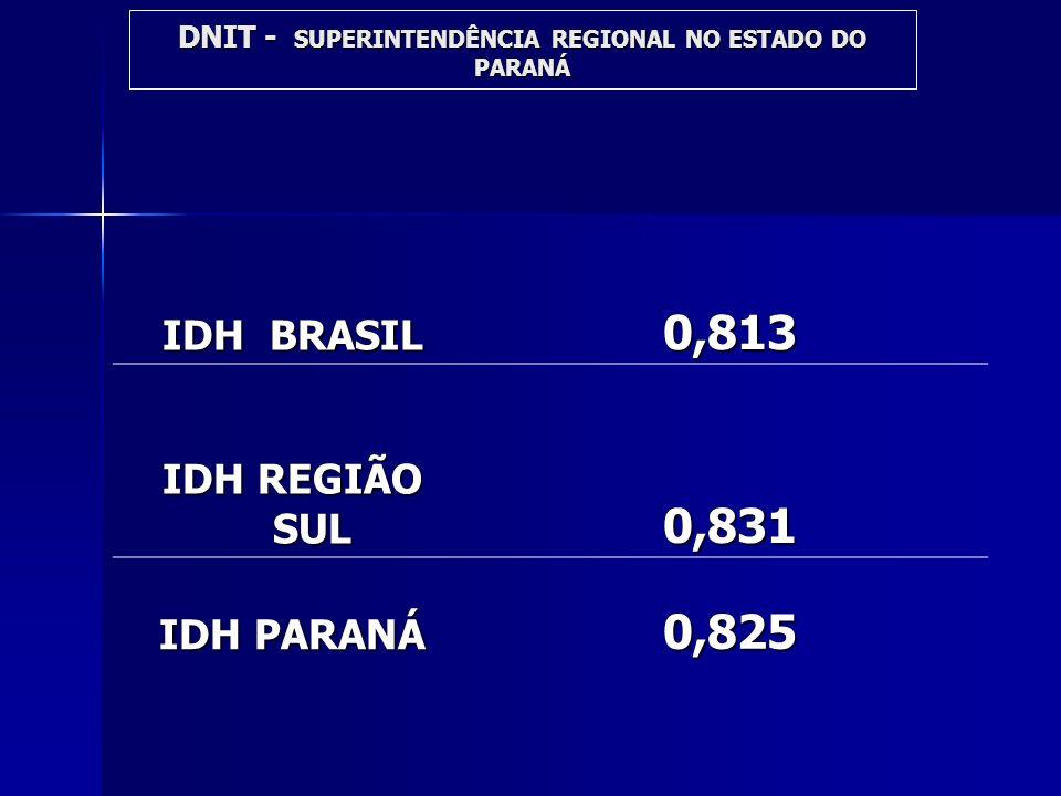 IDH BRASIL 0,813 IDH REGIÃO SUL 0,831 IDH PARANÁ 0,825 DNIT - SUPERINTENDÊNCIA REGIONAL NO ESTADO DO PARANÁ