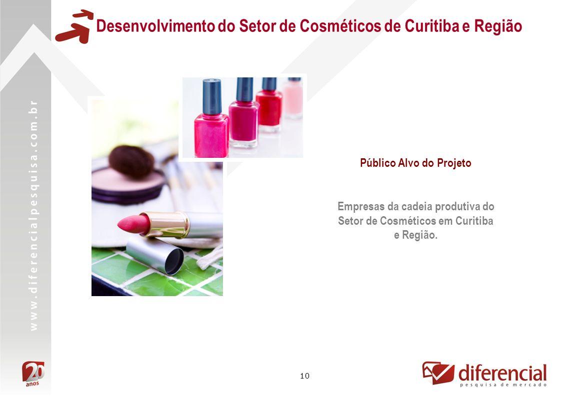 10 Desenvolvimento do Setor de Cosméticos de Curitiba e Região Público Alvo do Projeto Empresas da cadeia produtiva do Setor de Cosméticos em Curitiba e Região.