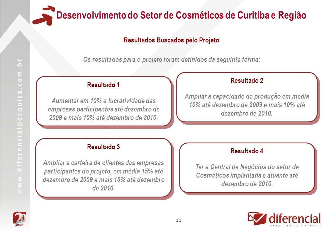 11 Desenvolvimento do Setor de Cosméticos de Curitiba e Região Os resultados para o projeto foram definidos da seguinte forma: Resultado 1 Aumentar em 10% a lucratividade das empresas participantes até dezembro de 2009 e mais 10% até dezembro de 2010.