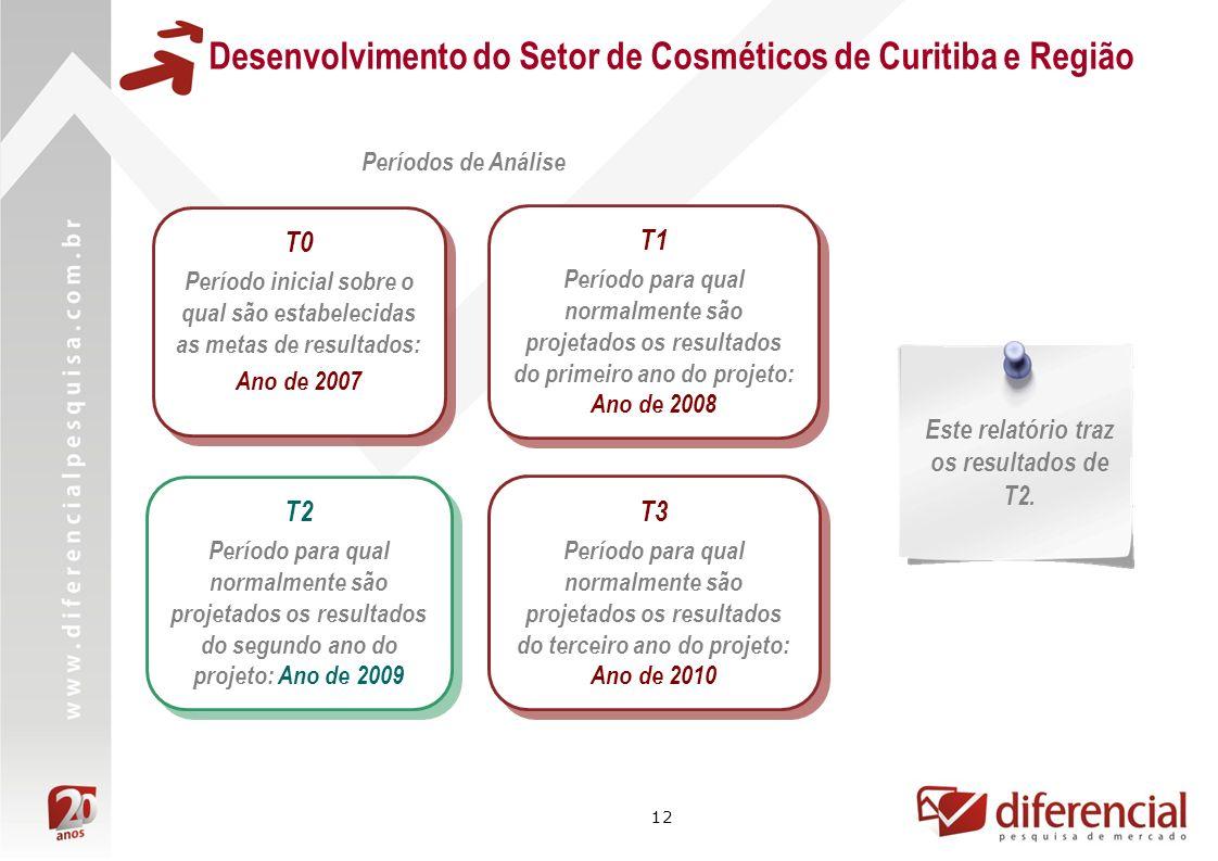12 Desenvolvimento do Setor de Cosméticos de Curitiba e Região Períodos de Análise T1 Período para qual normalmente são projetados os resultados do primeiro ano do projeto: Ano de 2008 T1 Período para qual normalmente são projetados os resultados do primeiro ano do projeto: Ano de 2008 Este relatório traz os resultados de T2.