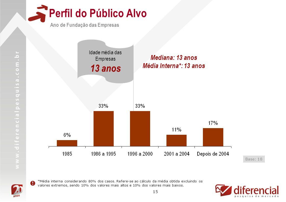 15 Perfil do Público Alvo Ano de Fundação das Empresas Idade média das Empresas 13 anos Base: 18 Mediana: 13 anos Média Interna*: 13 anos *Média inter