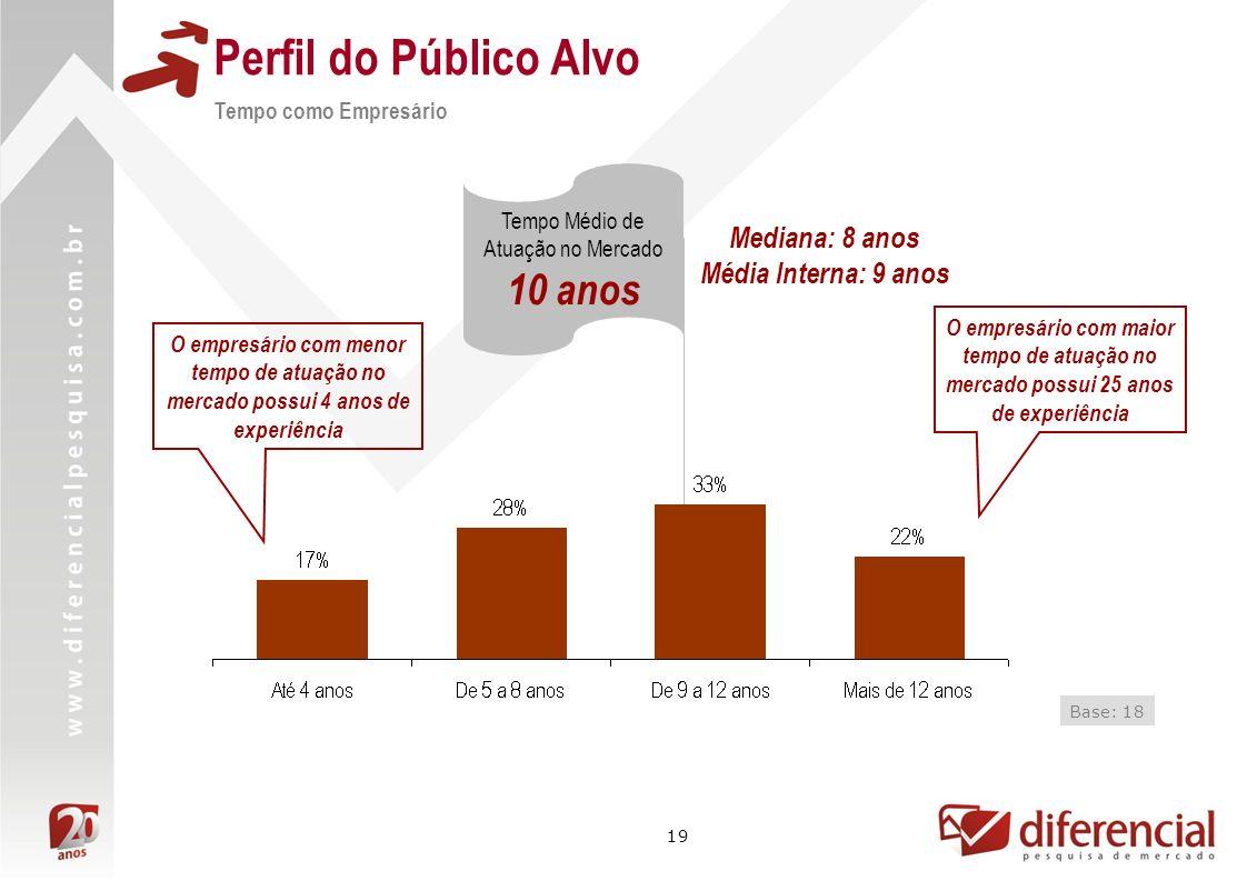 19 Mediana: 8 anos Média Interna: 9 anos Perfil do Público Alvo Tempo como Empresário Base: 18 Tempo Médio de Atuação no Mercado 10 anos O empresário