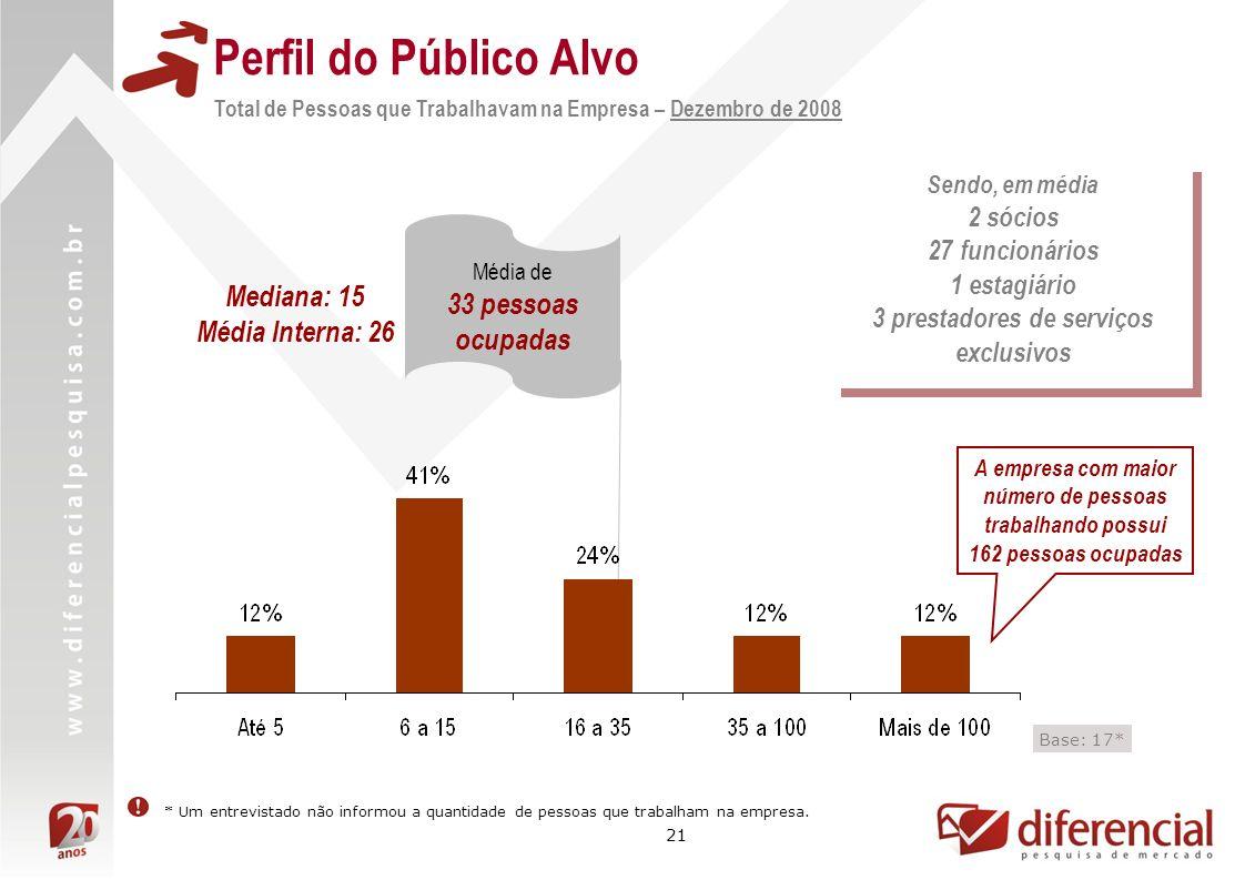 21 Perfil do Público Alvo Total de Pessoas que Trabalhavam na Empresa – Dezembro de 2008 A empresa com maior número de pessoas trabalhando possui 162