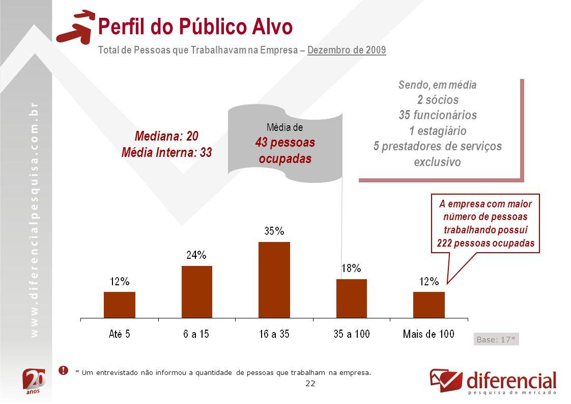 22 Perfil do Público Alvo Total de Pessoas que Trabalhavam na Empresa – Dezembro de 2009 A empresa com maior número de pessoas trabalhando possui 222