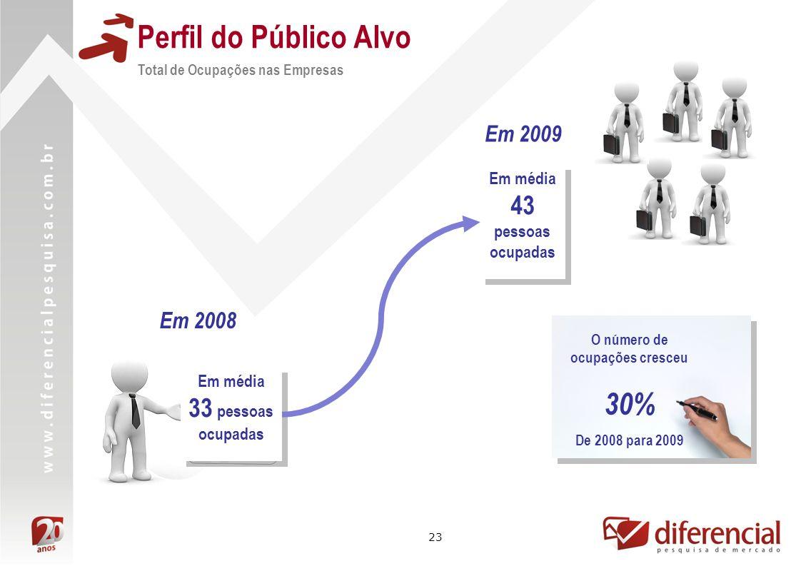 23 Perfil do Público Alvo Total de Ocupações nas Empresas Em 2008 Em 2009 Em média 33 pessoas ocupadas Em média 43 pessoas ocupadas O número de ocupaç
