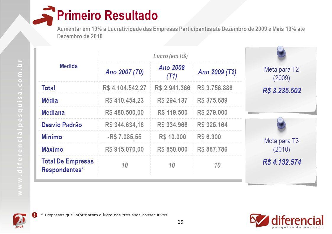 25 Primeiro Resultado Aumentar em 10% a Lucratividade das Empresas Participantes até Dezembro de 2009 e Mais 10% até Dezembro de 2010 Meta para T3 (2010) R$ 4.132.574 Medida Lucro (em R$) Ano 2007 (T0) Ano 2008 (T1) Ano 2009 (T2) TotalR$ 4.104.542,27 R$ 2.941.366 R$ 3.756.886 MédiaR$ 410.454,23 R$ 294.137 R$ 375.689 MedianaR$ 480.500,00 R$ 119.500 R$ 279.000 Desvio PadrãoR$ 344.634,16 R$ 334.966 R$ 325.164 Mínimo-R$ 7.085,55 R$ 10.000 R$ 6.300 MáximoR$ 915.070,00 R$ 850.000 R$ 887.786 Total De Empresas Respondentes* 10 * Empresas que informaram o lucro nos três anos consecutivos.