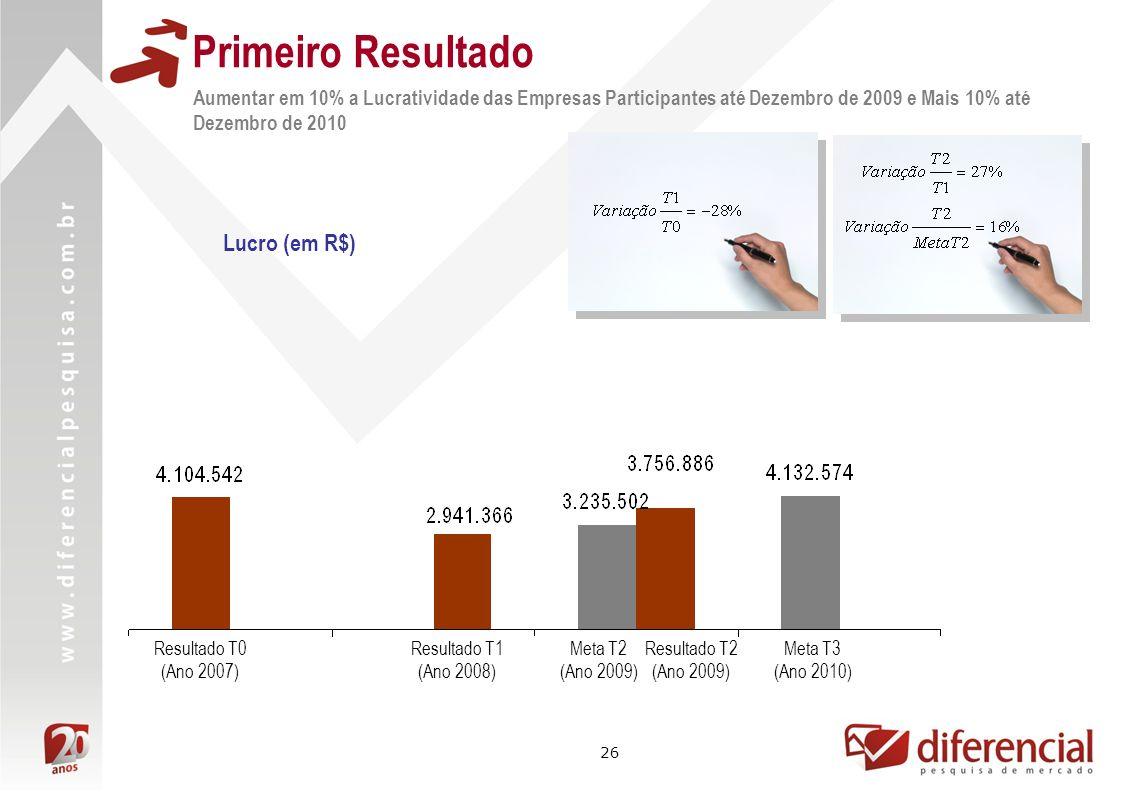 26 Primeiro Resultado Lucro (em R$) Resultado T1 (Ano 2008) Resultado T2 (Ano 2009) Meta T2 (Ano 2009) Meta T3 (Ano 2010) Resultado T0 (Ano 2007) Aumentar em 10% a Lucratividade das Empresas Participantes até Dezembro de 2009 e Mais 10% até Dezembro de 2010