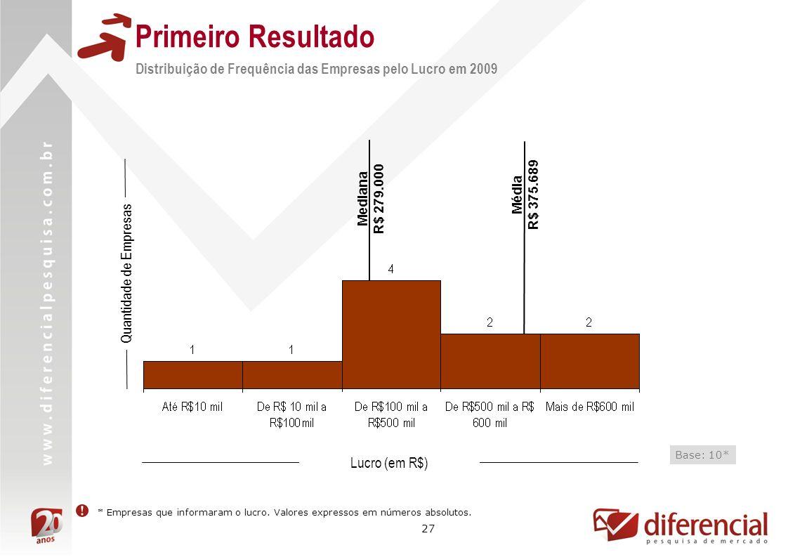 27 Média R$ 375.689 Mediana R$ 279.000 Primeiro Resultado Distribuição de Frequência das Empresas pelo Lucro em 2009 Quantidade de Empresas Lucro (em