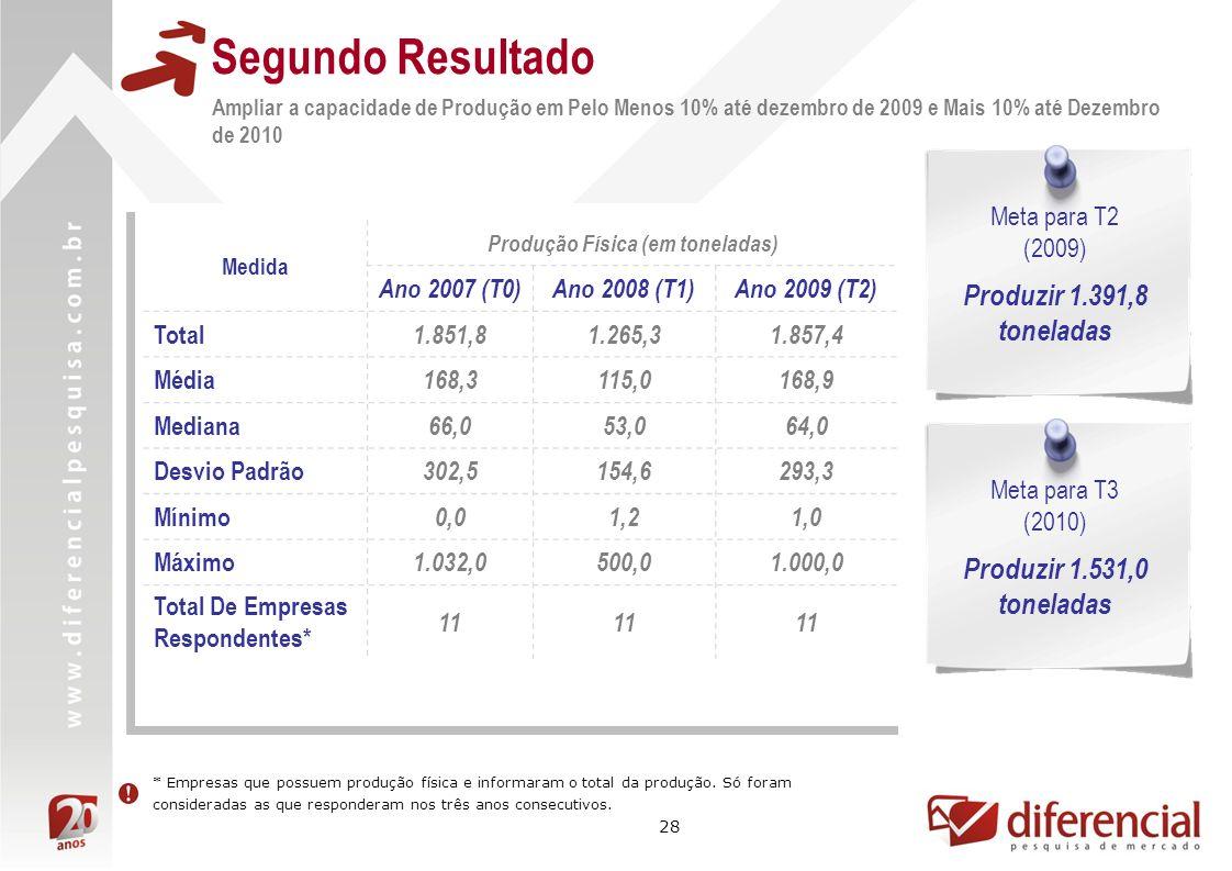 28 Segundo Resultado Ampliar a capacidade de Produção em Pelo Menos 10% até dezembro de 2009 e Mais 10% até Dezembro de 2010 Meta para T2 (2009) Produzir 1.391,8 toneladas Medida Produção Física (em toneladas) Ano 2007 (T0)Ano 2008 (T1)Ano 2009 (T2) Total 1.851,81.265,31.857,4 Média 168,3115,0168,9 Mediana 66,053,064,0 Desvio Padrão 302,5154,6293,3 Mínimo 0,01,21,0 Máximo 1.032,0500,01.000,0 Total De Empresas Respondentes* 11 * Empresas que possuem produção física e informaram o total da produção.