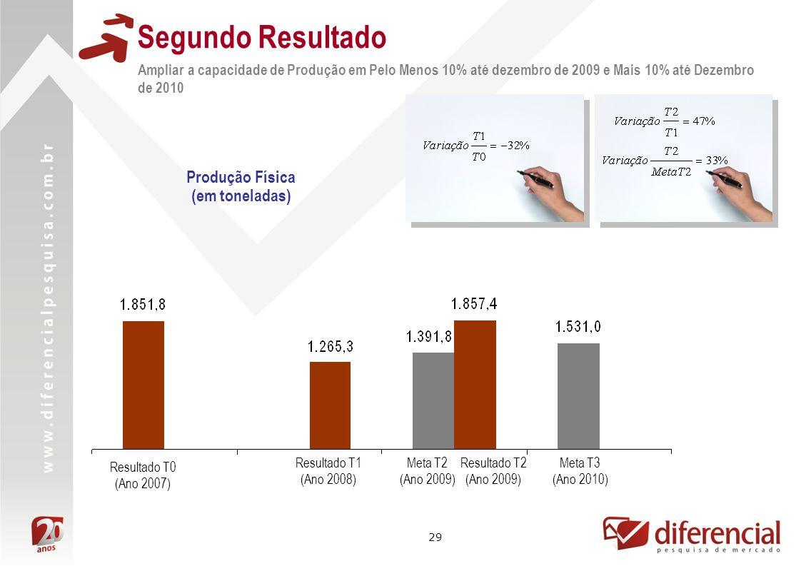 29 Segundo Resultado Produção Física (em toneladas) Resultado T1 (Ano 2008) Resultado T2 (Ano 2009) Meta T2 (Ano 2009) Meta T3 (Ano 2010) Ampliar a capacidade de Produção em Pelo Menos 10% até dezembro de 2009 e Mais 10% até Dezembro de 2010 Resultado T0 (Ano 2007)