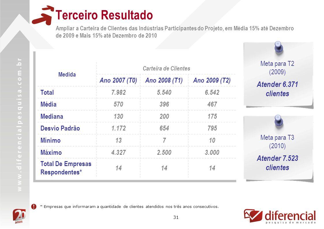 31 Terceiro Resultado Ampliar a Carteira de Clientes das Indústrias Participantes do Projeto, em Média 15% até Dezembro de 2009 e Mais 15% até Dezembr