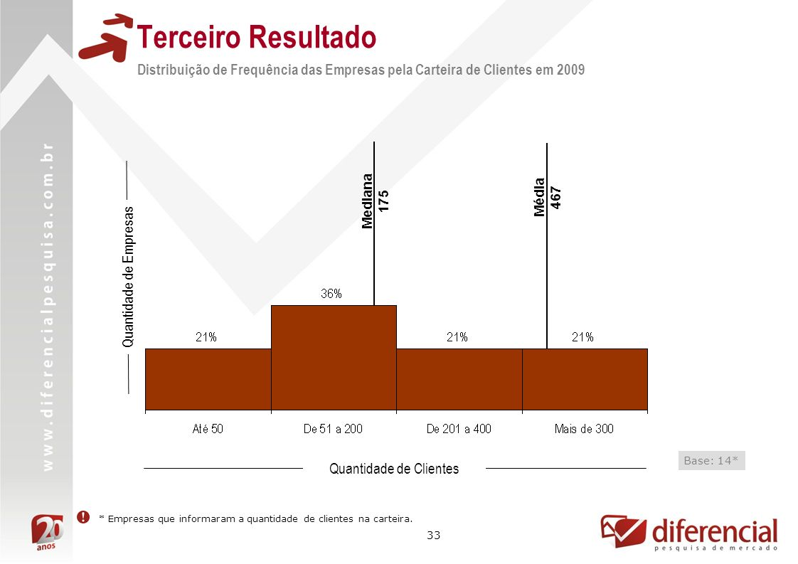 33 Média 467 Mediana 175 Distribuição de Frequência das Empresas pela Carteira de Clientes em 2009 Quantidade de Empresas Quantidade de Clientes Base: 14* * Empresas que informaram a quantidade de clientes na carteira.
