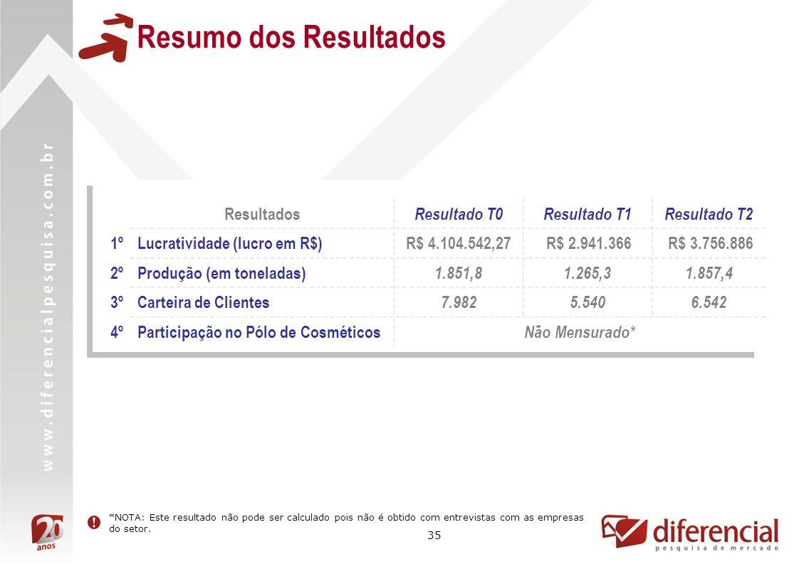 35 Resumo dos Resultados Resultados Resultado T0Resultado T1Resultado T2 1ºLucratividade (lucro em R$)R$ 4.104.542,27 R$ 2.941.366 R$ 3.756.886 2ºProdução (em toneladas) 1.851,81.265,31.857,4 3ºCarteira de Clientes 7.9825.5406.542 4ºParticipação no Pólo de Cosméticos Não Mensurado* *NOTA: Este resultado não pode ser calculado pois não é obtido com entrevistas com as empresas do setor.