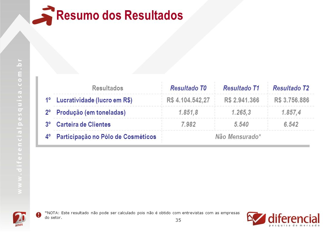 35 Resumo dos Resultados Resultados Resultado T0Resultado T1Resultado T2 1ºLucratividade (lucro em R$)R$ 4.104.542,27 R$ 2.941.366 R$ 3.756.886 2ºProd